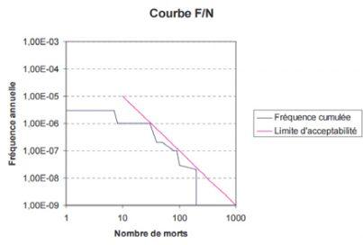 Courbe Quantitative Risk Assessment