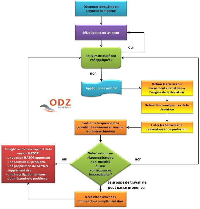 fonctionnement itératif d'une analyse HAZOP