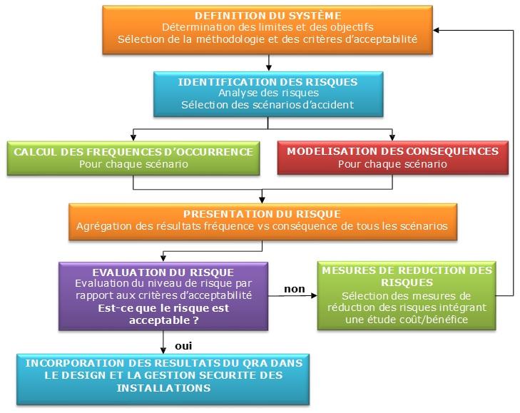 schéma méthodologique d'un QRA
